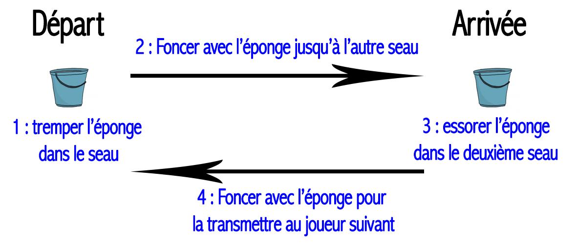 course éponge
